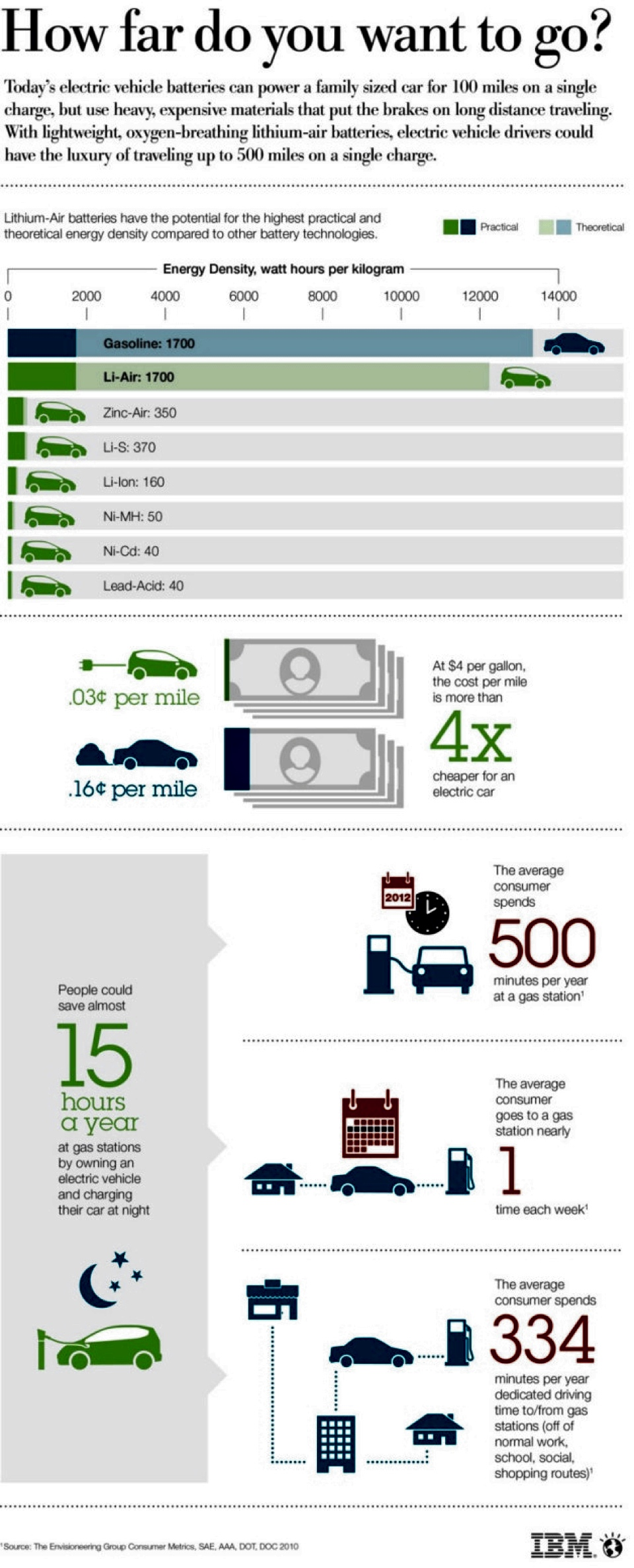IBM The battery 500 project Infographics