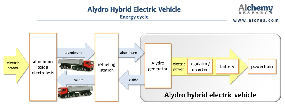 Alydro EV energy cycle