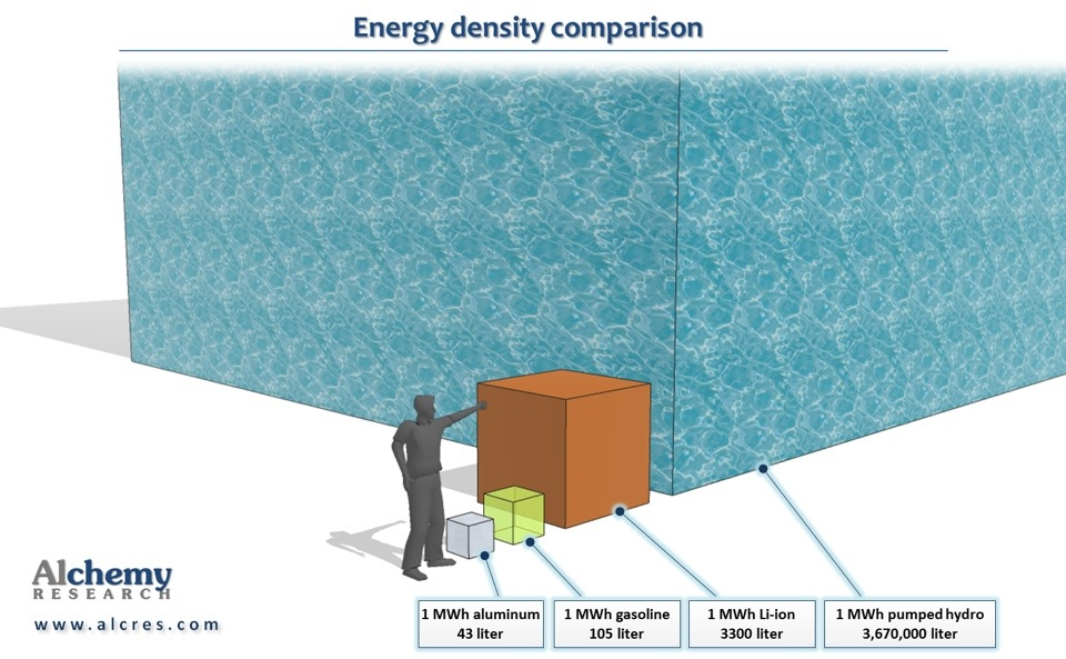 energy density comparison