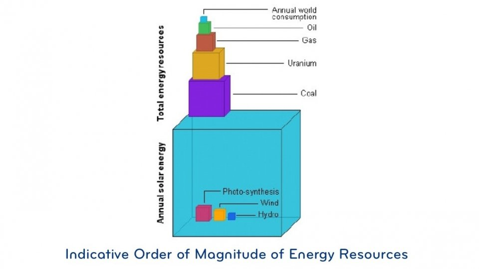 Indicative Order of Magnitude of Energy Resources