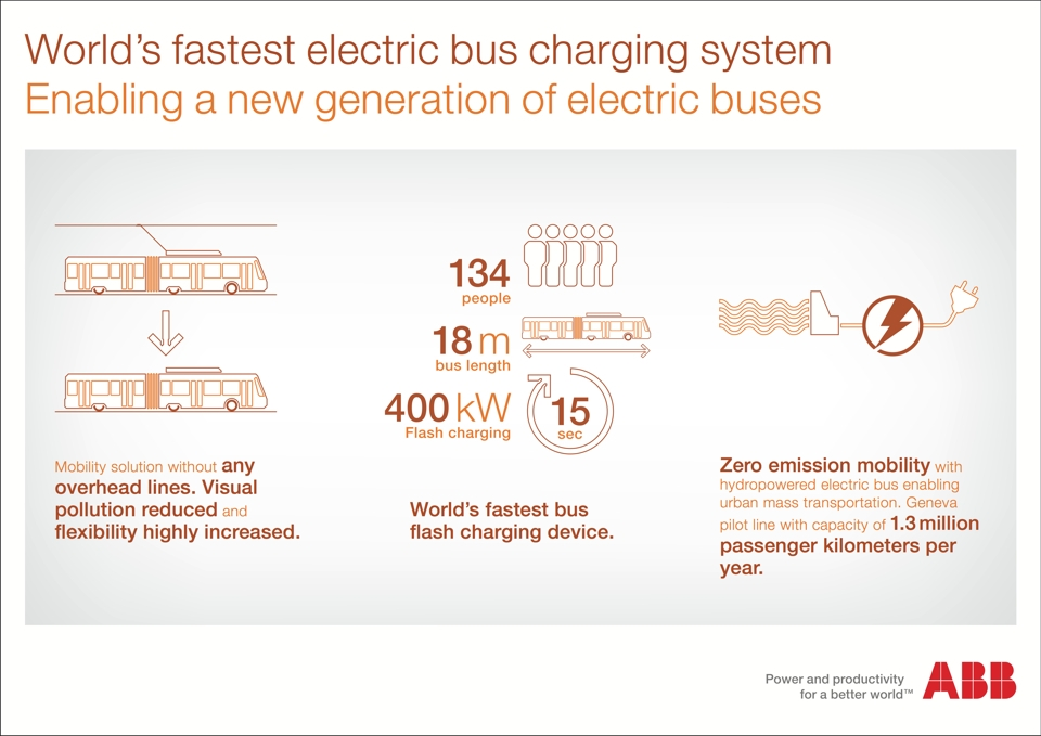 INFOGRAPHIC Geneva TOSA bus (Trolleybus Optimisation Système Alimentation)